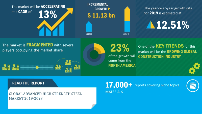 Image Representing The Global Market Growth Of Stainless Steel.